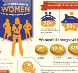 Business Case for Gender Balance